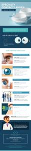 Infographic: Specialty Contact Lenses A Basic Guide